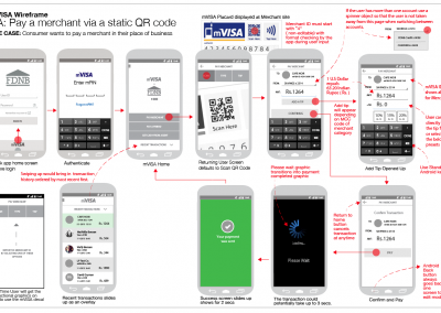 mVisa WireFrames: Pay Merchant App